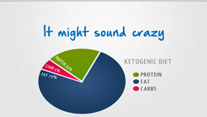 Does the Ketogenic Diet Work?